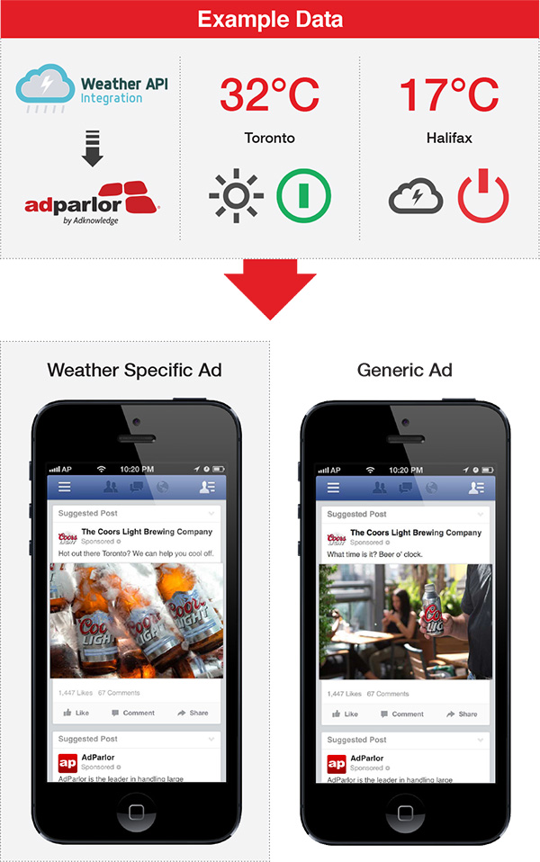weather driven mobile ads coors