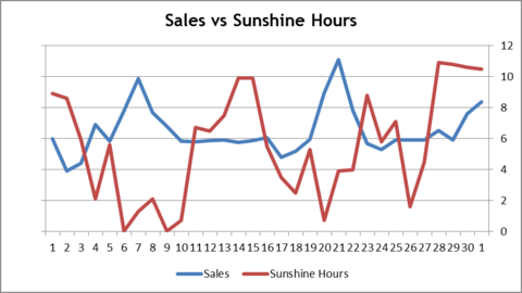 Weather and eCommerce: How Weather Impacts Retail Website ...