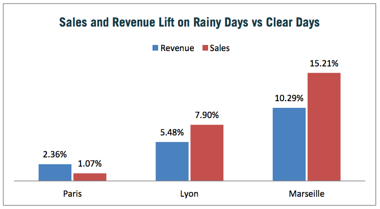 Sales and revenue lift on rainy days vs clear days