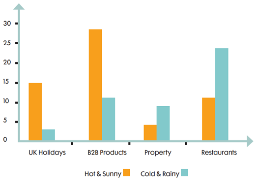 how weather affects the open rates of email marketing campaigns